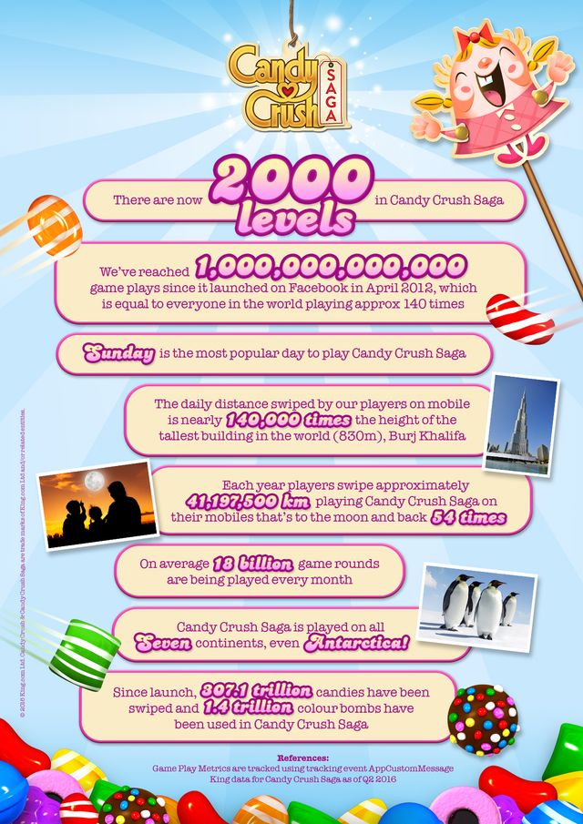 ccs-level-2000-infographic