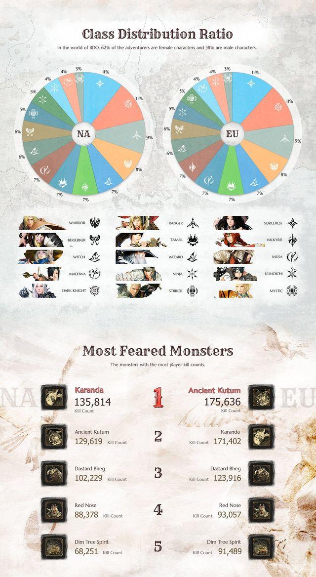 Black Desert Online Infographic